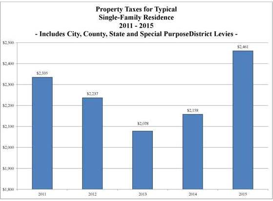 Property Tax SingleFam2011-2015 2015