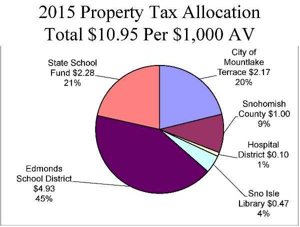 2015 Property Tax Allocation