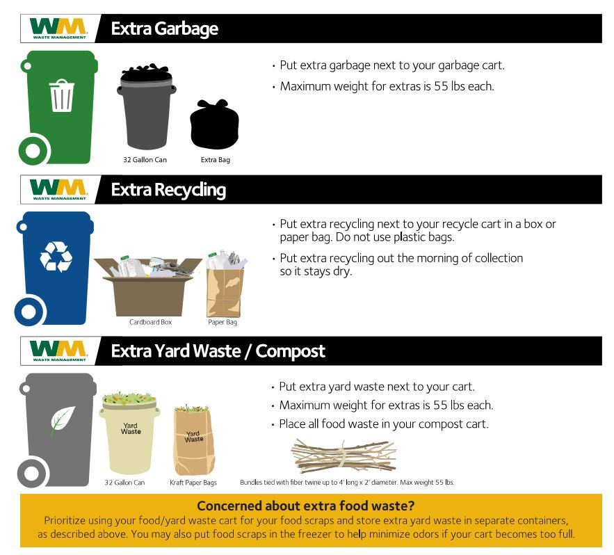 Extra Waste Instructions with images